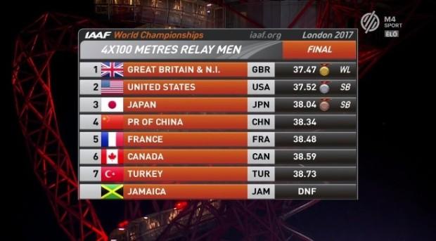 4x100 végeredmény férfi